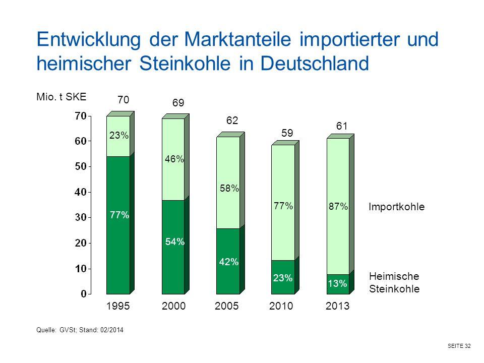 Entwicklung der Marktanteile importierter und heimischer Steinkohle in Deutschland