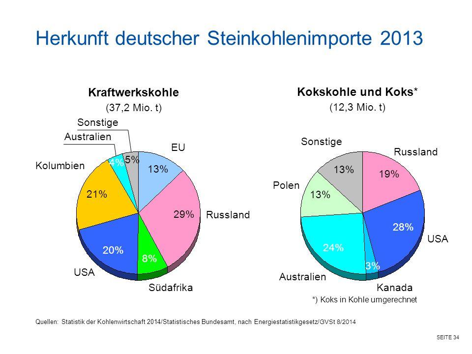 Herkunft deutscher Steinkohlenimporte 2013