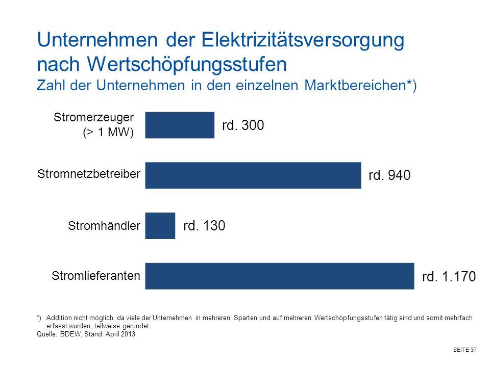 Unternehmen der Elektrizitätsversorgung nach Wertschöpfungsstufen Zahl der Unternehmen in den einzelnen Marktbereichen*)
