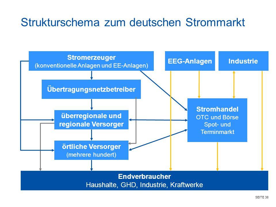 Strukturschema zum deutschen Strommarkt