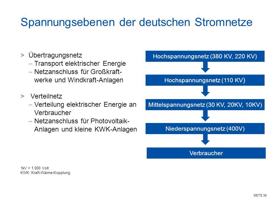 Spannungsebenen der deutschen Stromnetze