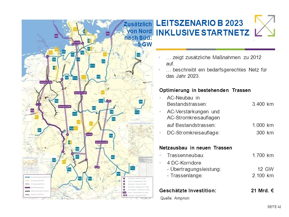 LEITSZENARIO B 2023 Inklusive Startnetz Zusätzlich von Nord nach Süd: