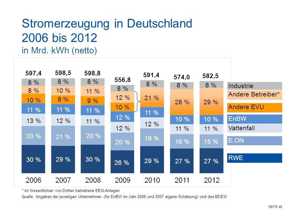 Stromerzeugung in Deutschland 2006 bis 2012 in Mrd. kWh (netto)