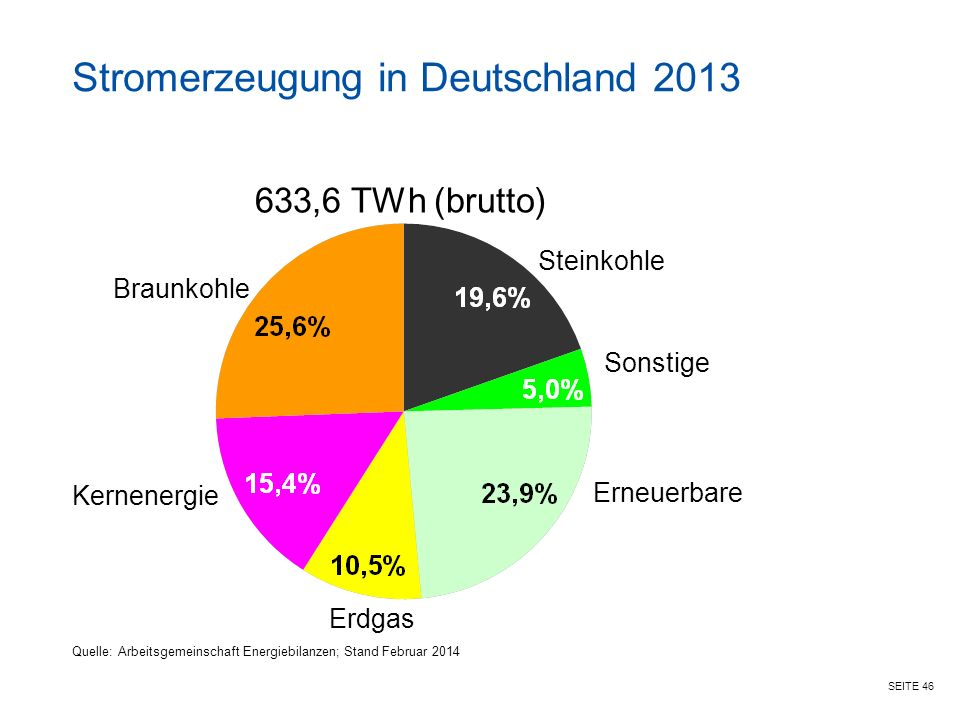 Stromerzeugung in Deutschland 2013