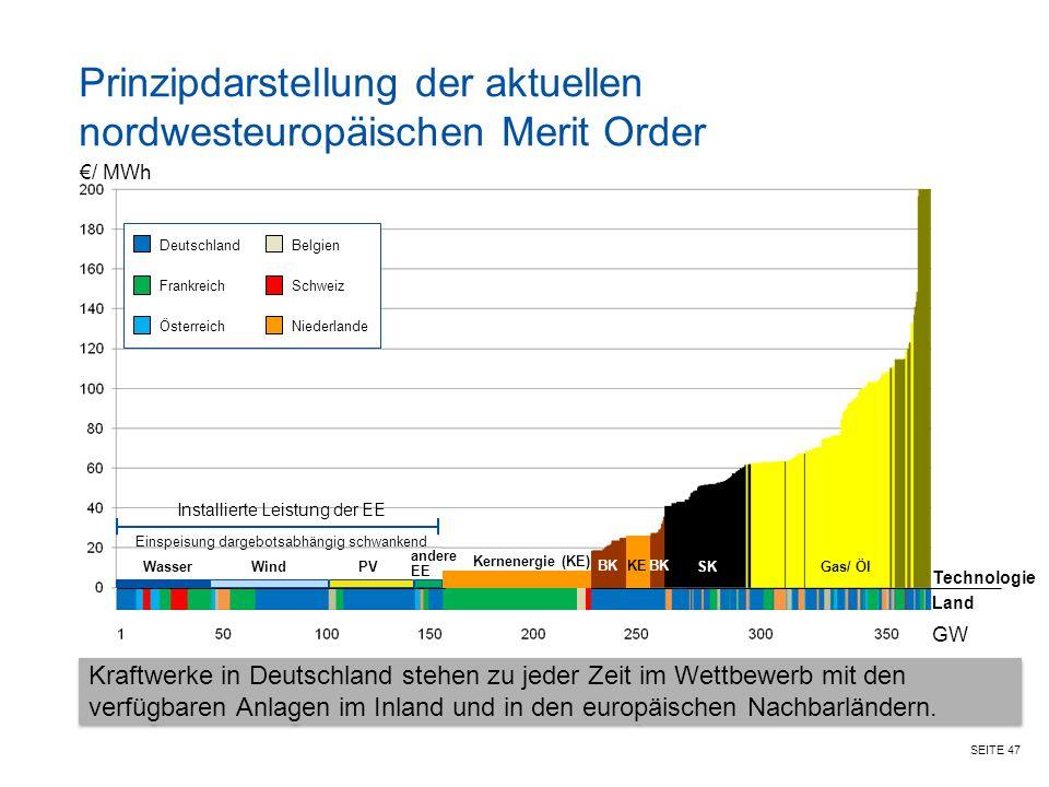 Prinzipdarstellung der aktuellen nordwesteuropäischen Merit Order
