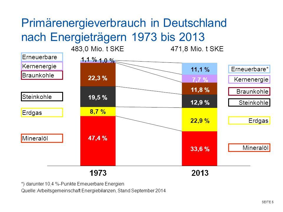 Primärenergieverbrauch in Deutschland nach Energieträgern 1973 bis 2013