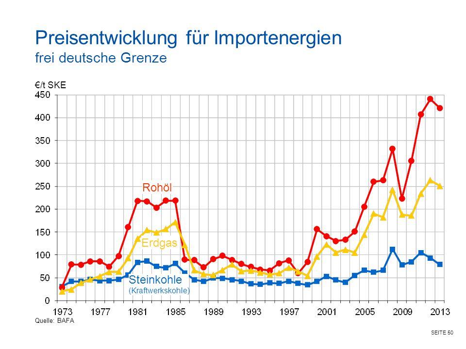 Preisentwicklung für Importenergien frei deutsche Grenze