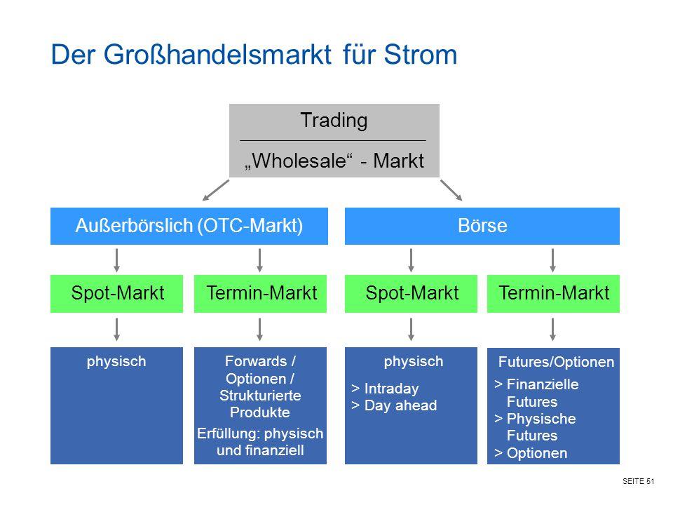 Der Großhandelsmarkt für Strom