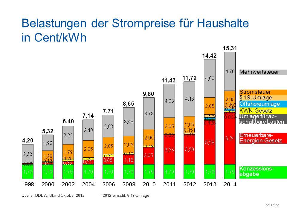 Belastungen der Strompreise für Haushalte in Cent/kWh