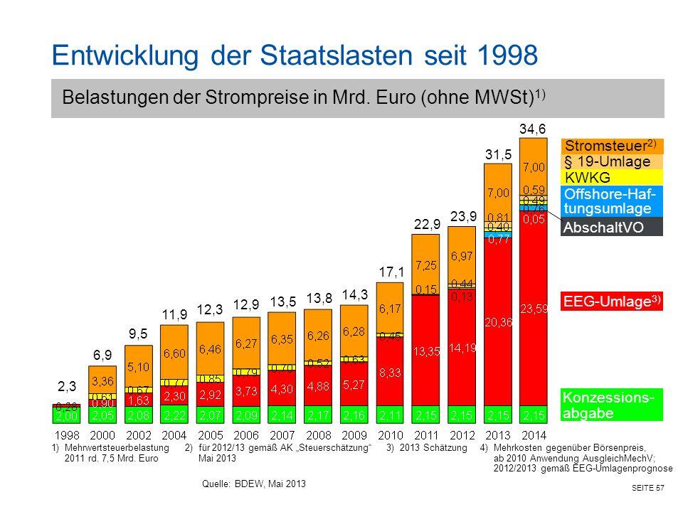 Entwicklung der Staatslasten seit 1998