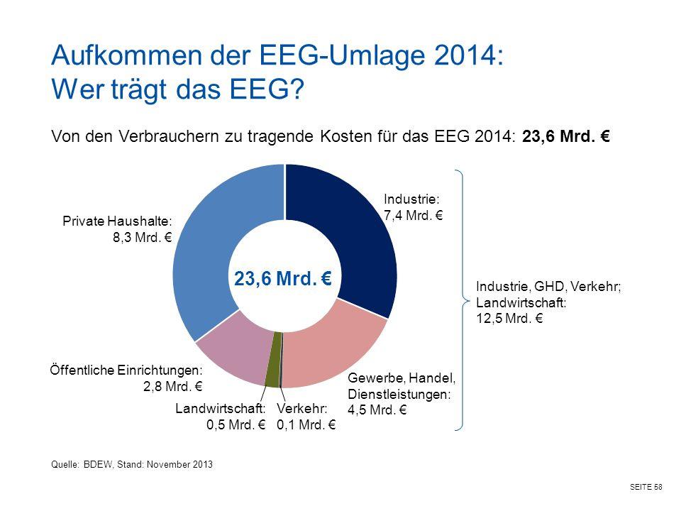 Aufkommen der EEG-Umlage 2014: Wer trägt das EEG