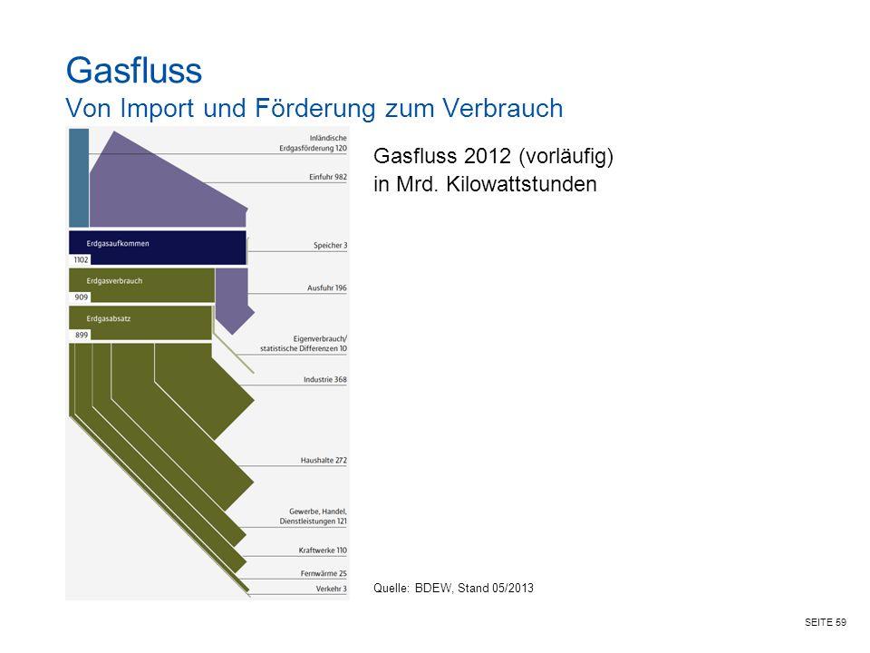 Gasfluss Von Import und Förderung zum Verbrauch