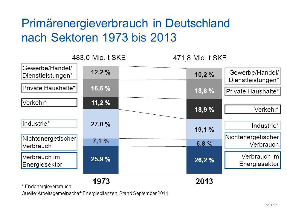 Primärenergieverbrauch in Deutschland nach Sektoren 1973 bis 2013