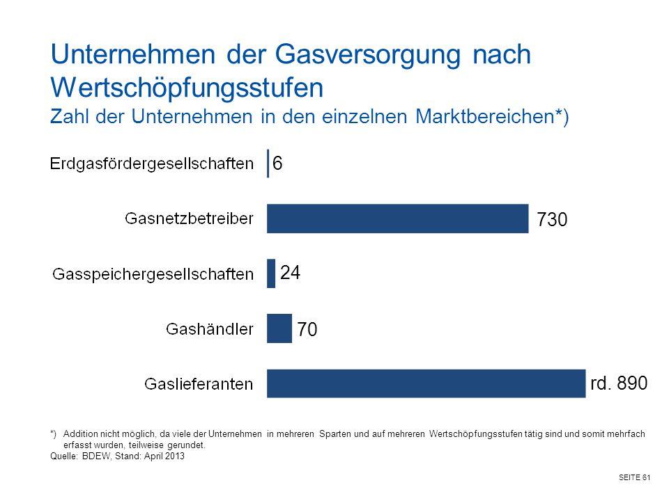 Unternehmen der Gasversorgung nach Wertschöpfungsstufen Zahl der Unternehmen in den einzelnen Marktbereichen*)