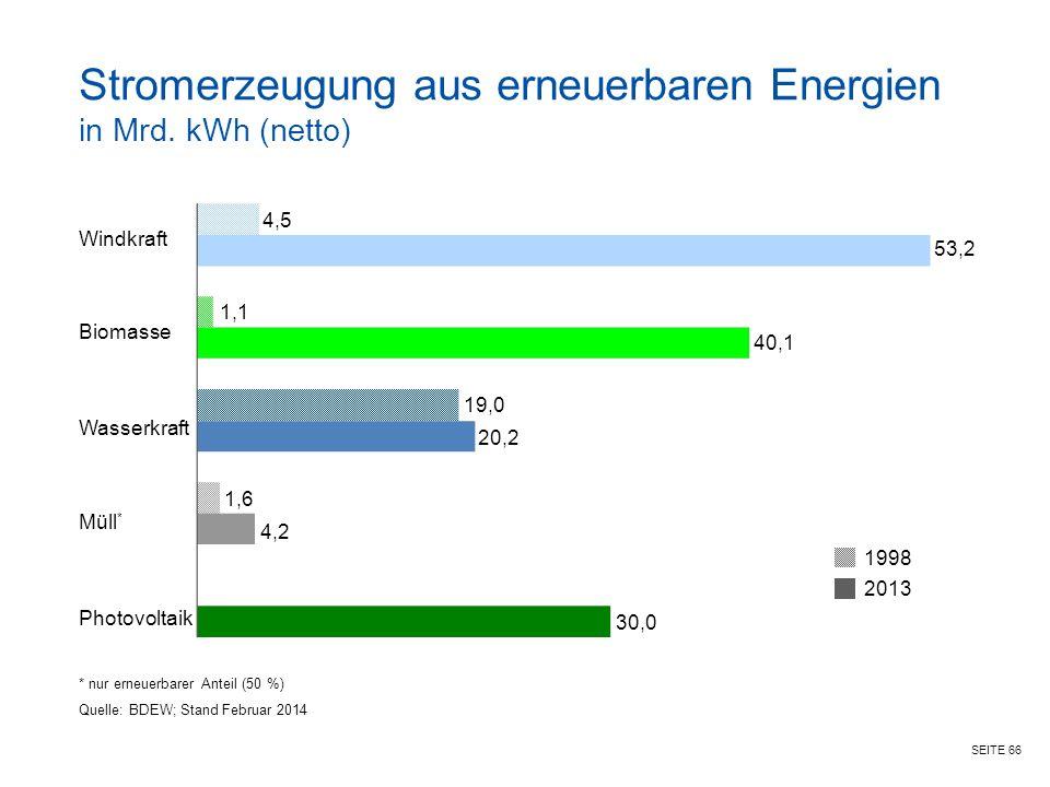 Stromerzeugung aus erneuerbaren Energien in Mrd. kWh (netto)