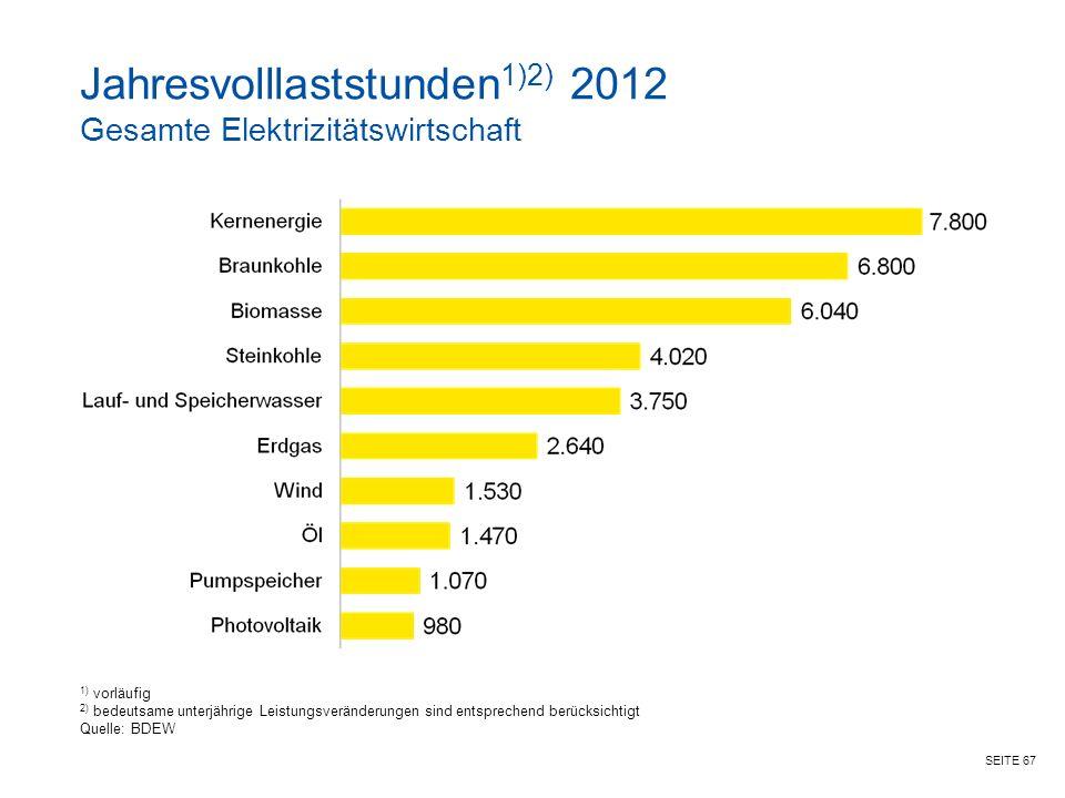 Jahresvolllaststunden1)2) 2012 Gesamte Elektrizitätswirtschaft