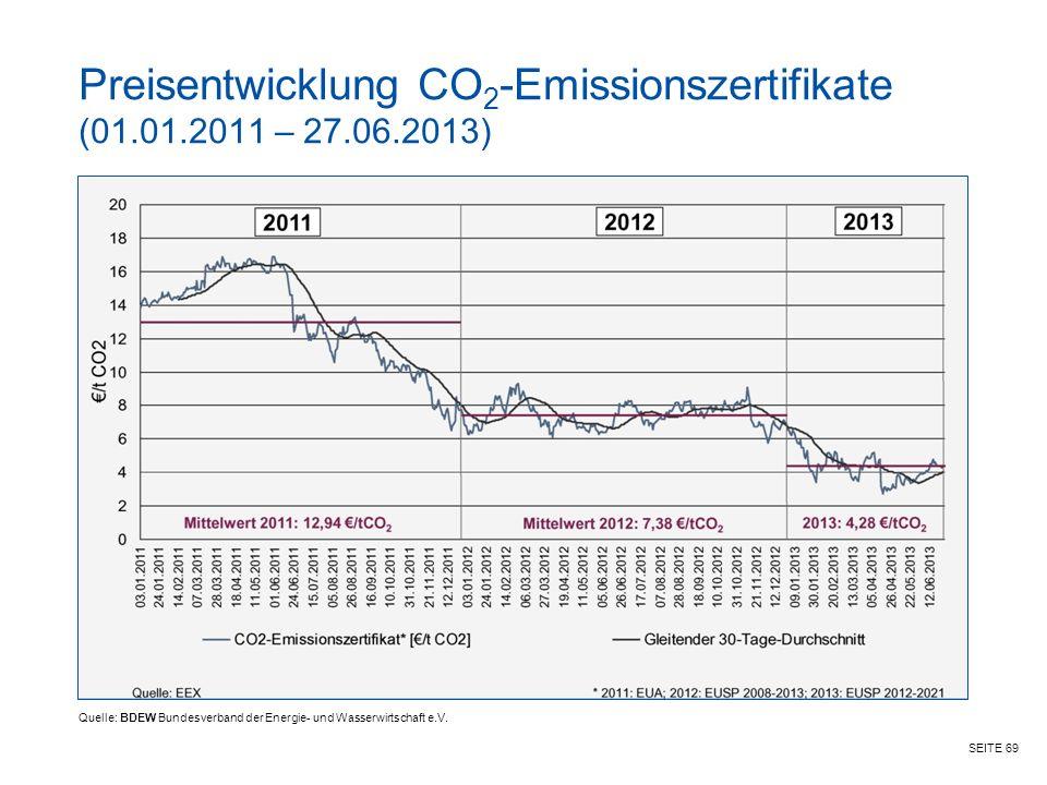 Preisentwicklung CO2-Emissionszertifikate (01.01.2011 – 27.06.2013)