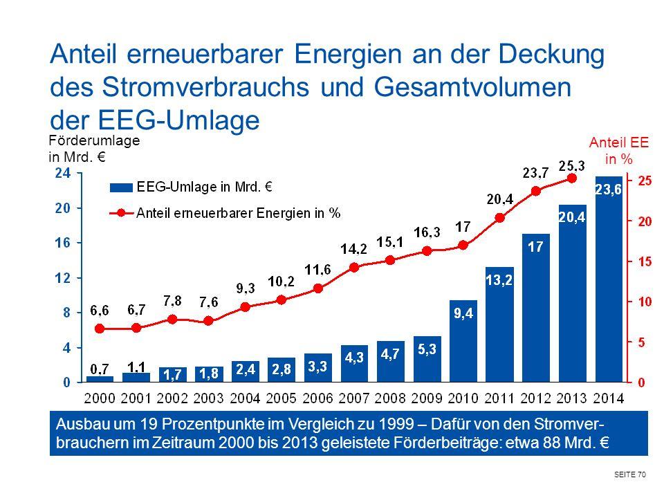 Anteil erneuerbarer Energien an der Deckung des Stromverbrauchs und Gesamtvolumen der EEG-Umlage