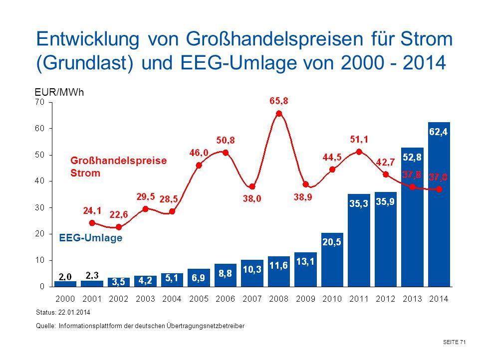 Entwicklung von Großhandelspreisen für Strom (Grundlast) und EEG-Umlage von 2000 - 2014