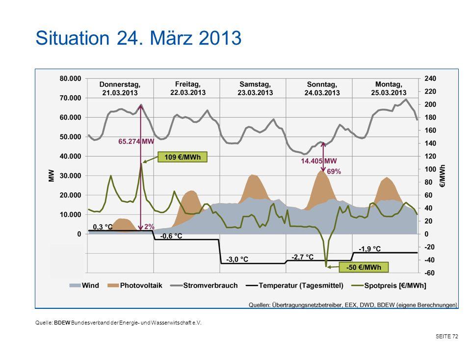 Situation 24. März 2013 Quelle: BDEW Bundesverband der Energie- und Wasserwirtschaft e.V.