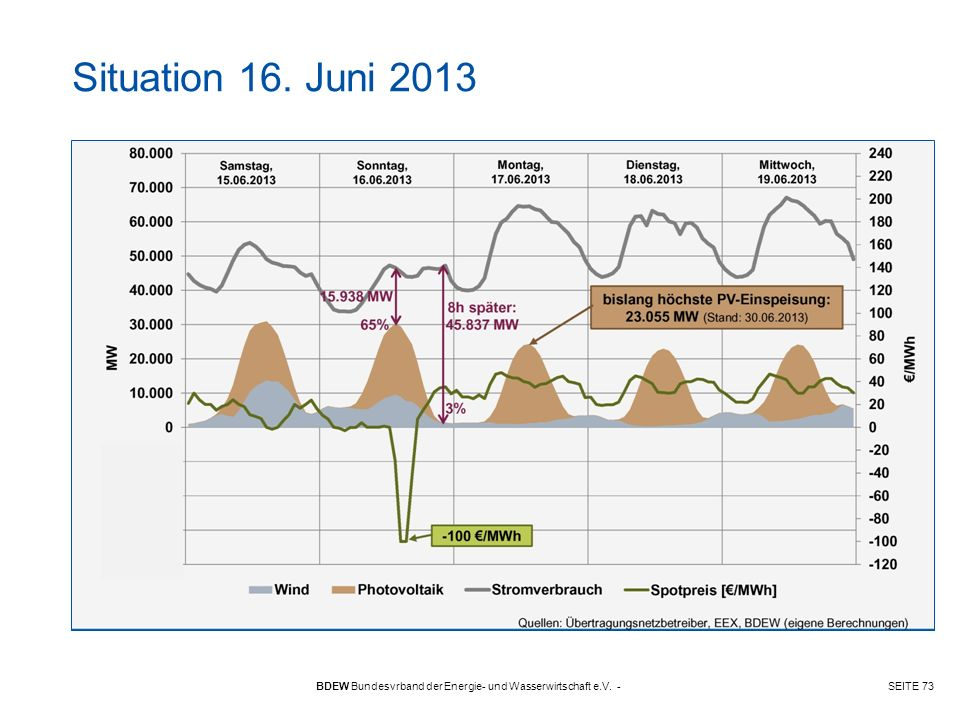 Situation 16. Juni 2013 BDEW Bundesvrband der Energie- und Wasserwirtschaft e.V. -