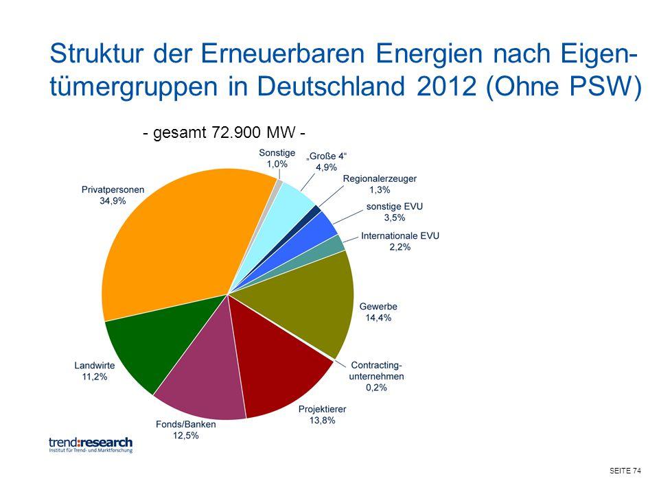 Struktur der Erneuerbaren Energien nach Eigen-tümergruppen in Deutschland 2012 (Ohne PSW)