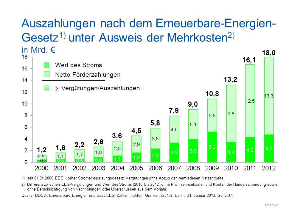 Auszahlungen nach dem Erneuerbare-Energien-Gesetz1) unter Ausweis der Mehrkosten2) in Mrd. €