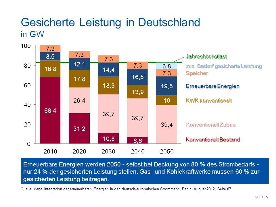 Gesicherte Leistung in Deutschland in GW