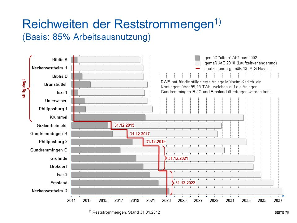 Reichweiten der Reststrommengen1) (Basis: 85% Arbeitsausnutzung)