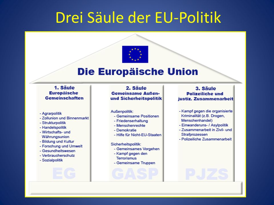 die europ ische union david vesel ppt video online herunterladen. Black Bedroom Furniture Sets. Home Design Ideas