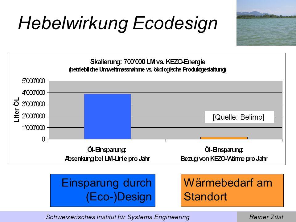 Hebelwirkung Ecodesign