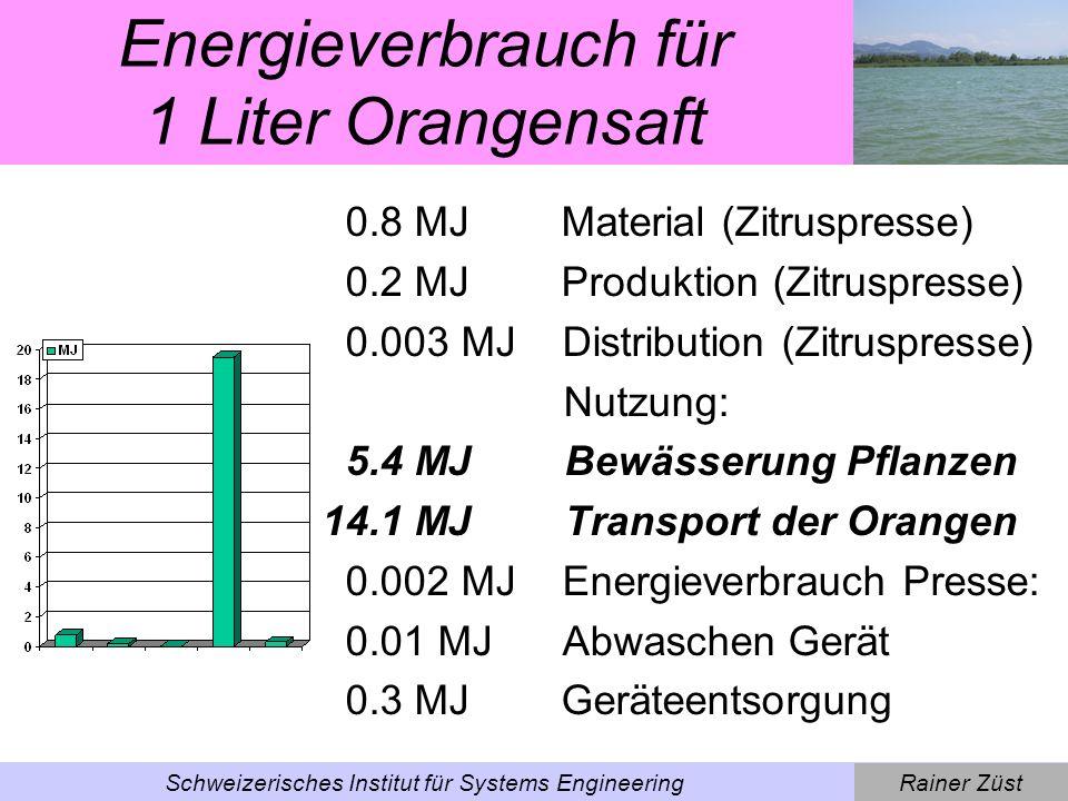 Energieverbrauch für 1 Liter Orangensaft