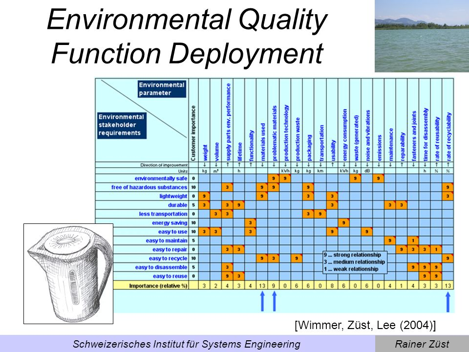 Environmental Quality Function Deployment