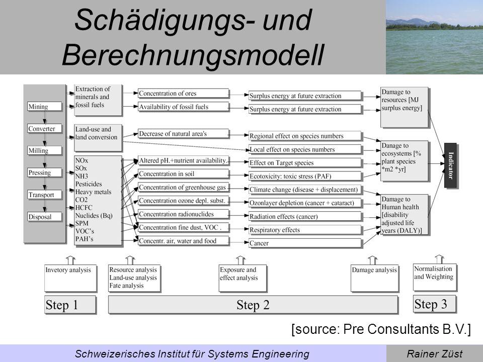 Schädigungs- und Berechnungsmodell