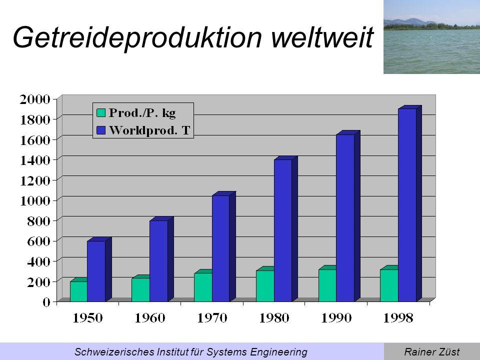 Getreideproduktion weltweit