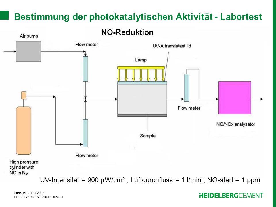 Bestimmung der photokatalytischen Aktivität - Labortest