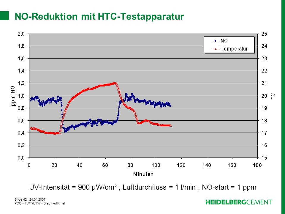 NO-Reduktion mit HTC-Testapparatur