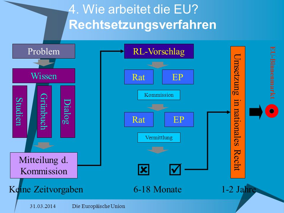 4. Wie arbeitet die EU Rechtsetzungsverfahren