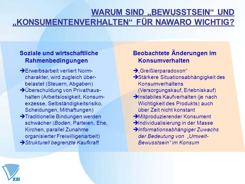 """WARUM SIND """"BEWUSSTSEIN UND """"KONSUMENTENVERHALTEN FÜR NAWARO WICHTIG"""