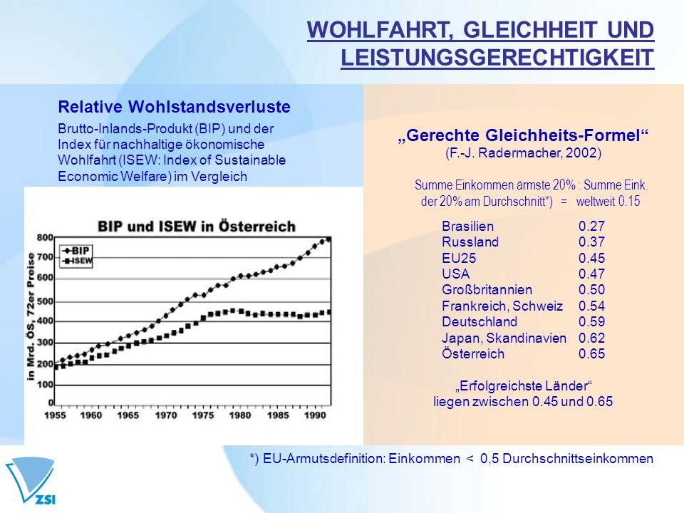 WOHLFAHRT, GLEICHHEIT UND LEISTUNGSGERECHTIGKEIT
