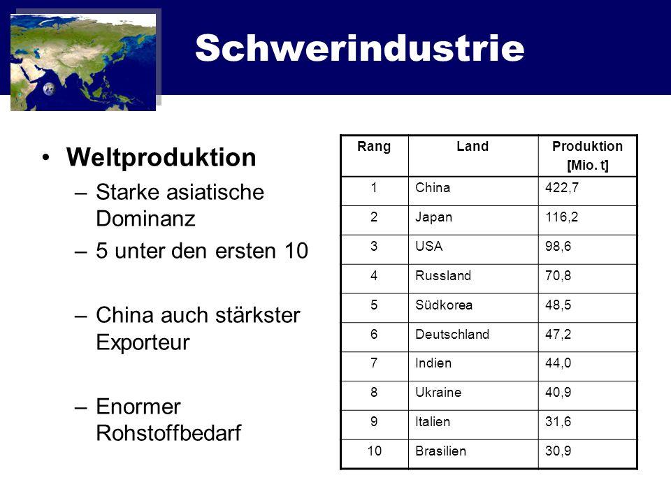 Schwerindustrie Weltproduktion Starke asiatische Dominanz