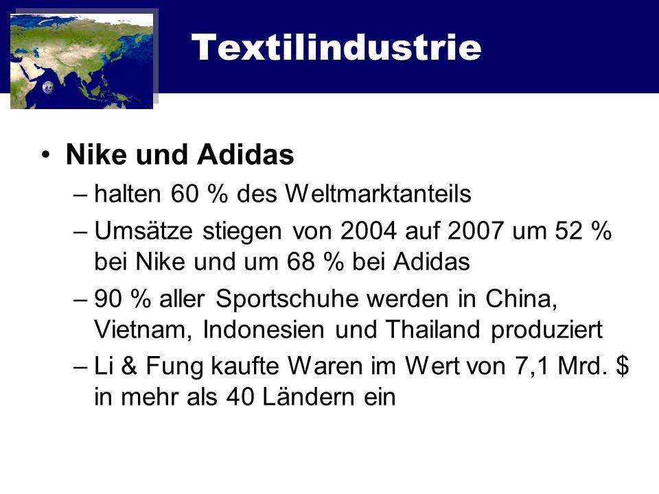 Textilindustrie Nike und Adidas halten 60 % des Weltmarktanteils