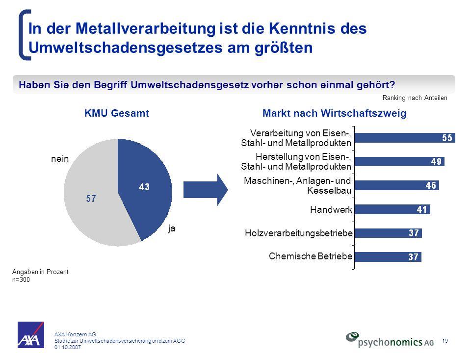 In der Metallverarbeitung ist die Kenntnis des Umweltschadensgesetzes am größten