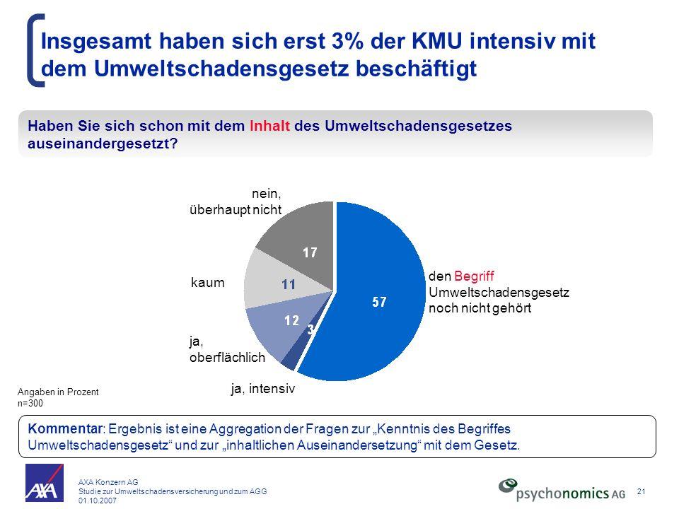 Insgesamt haben sich erst 3% der KMU intensiv mit dem Umweltschadensgesetz beschäftigt