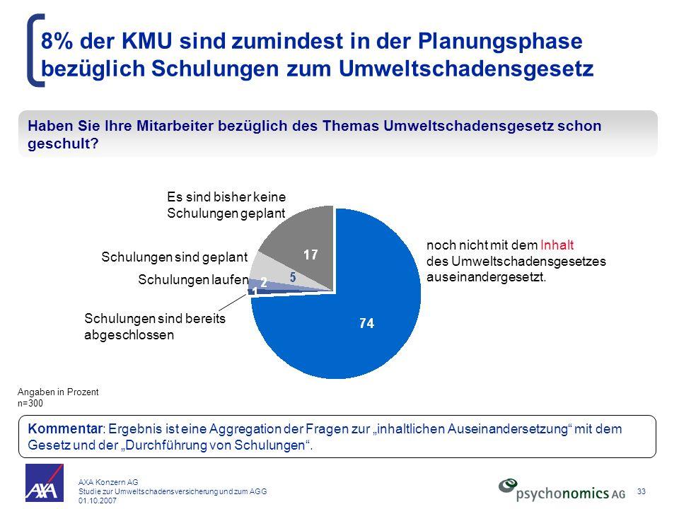 8% der KMU sind zumindest in der Planungsphase bezüglich Schulungen zum Umweltschadensgesetz