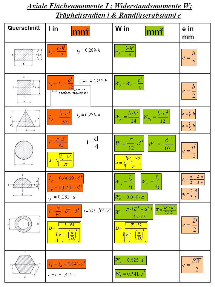 Axiale Flächenmomente I ; Widerstandsmomente W;