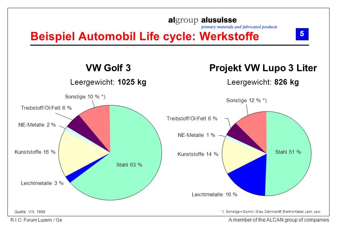 Beispiel Automobil Life cycle: Werkstoffe