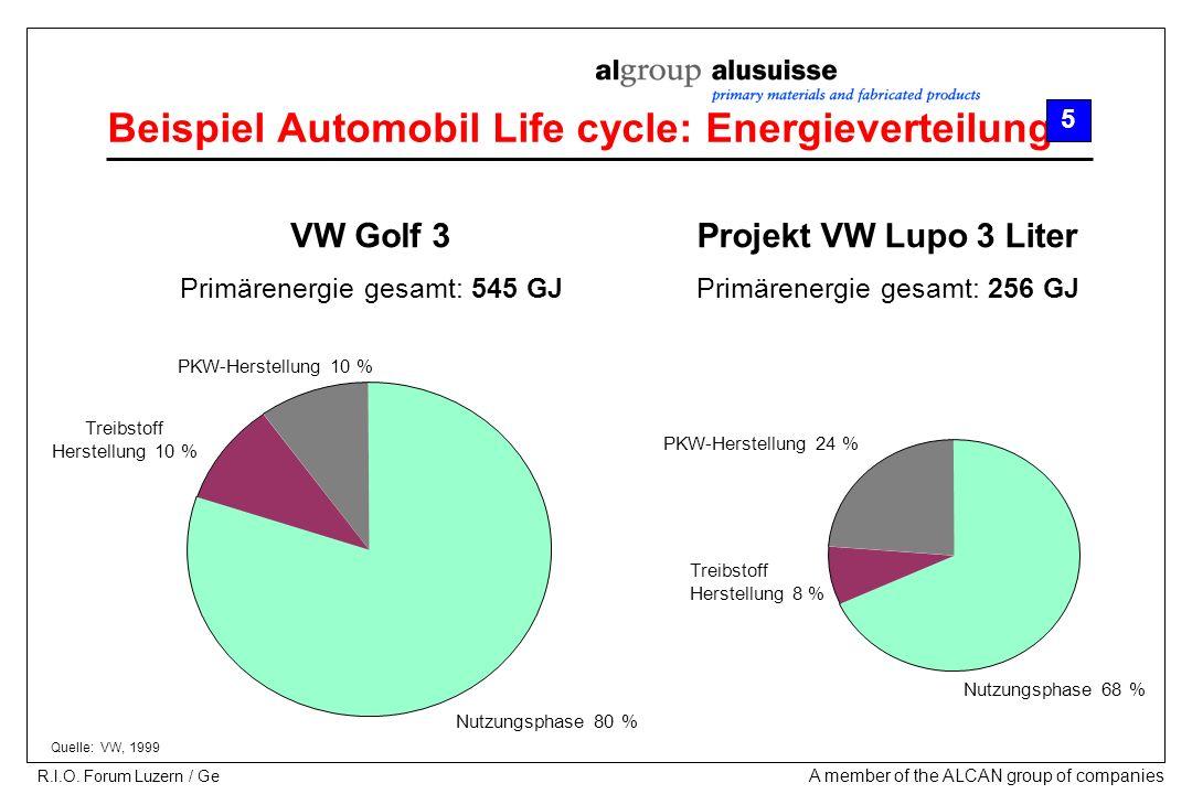 Beispiel Automobil Life cycle: Energieverteilung