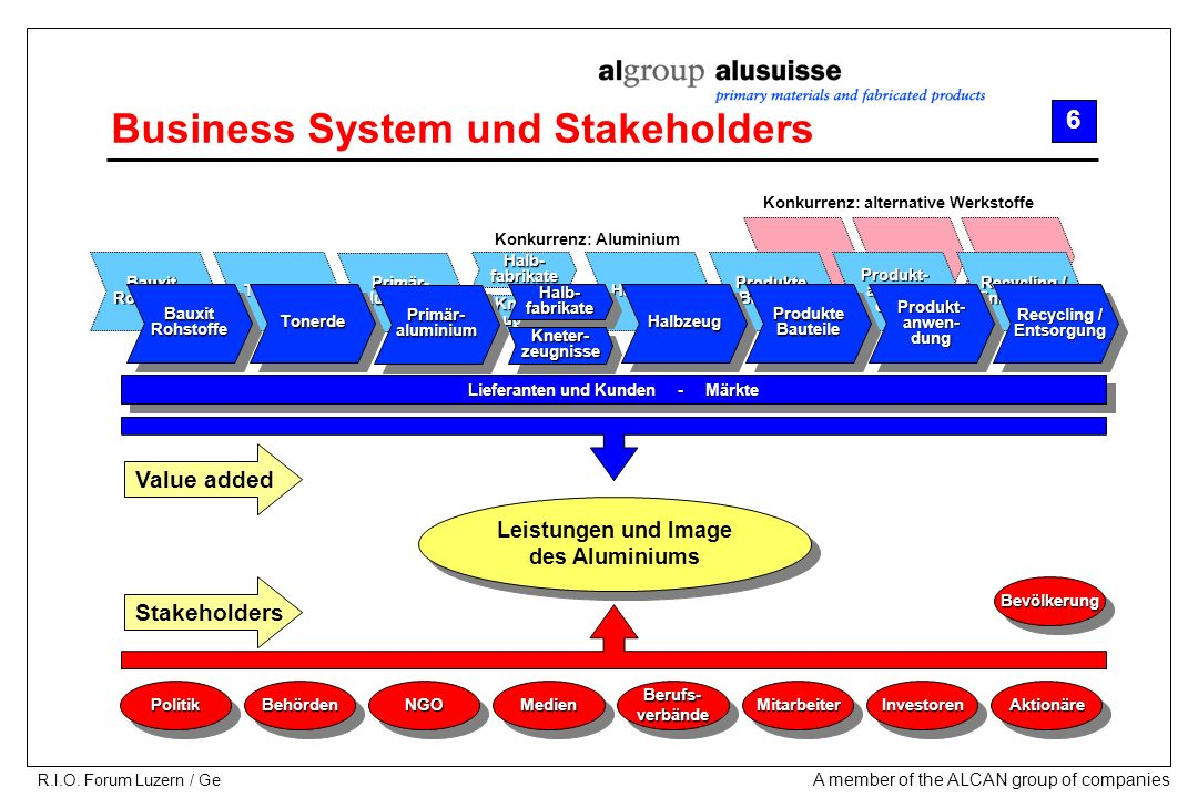 Business System und Stakeholders