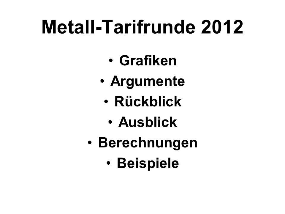 Metall-Tarifrunde 2012 Grafiken Argumente Rückblick Ausblick